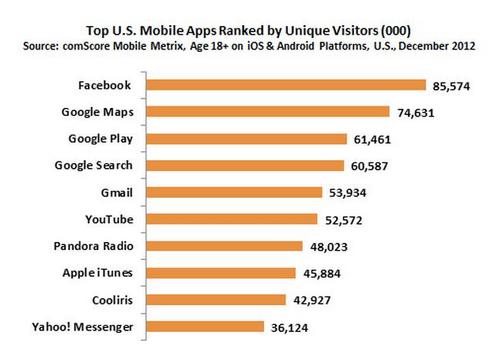 Ranking de aplicaciones